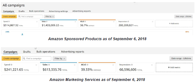 best amazon advertising strategy to use
